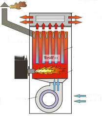 Stationary Heater