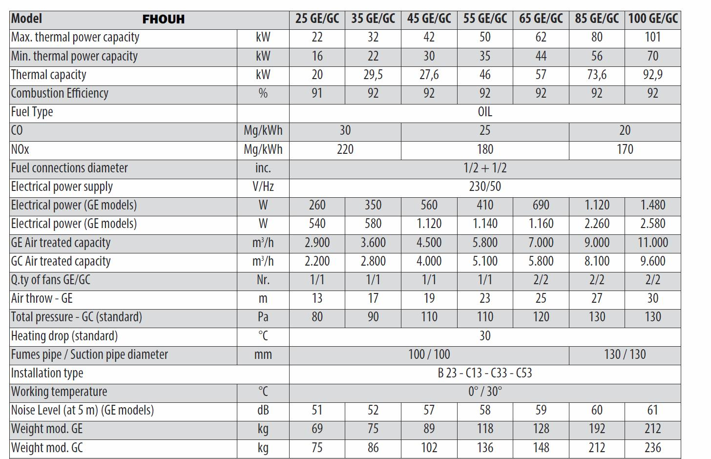 Oil Unit Heater Technical Table