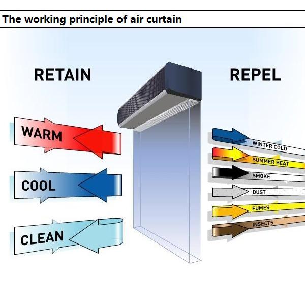 Air Curtain Heater Gas Fired Industrial Commercial Warm Air Curtain Uk