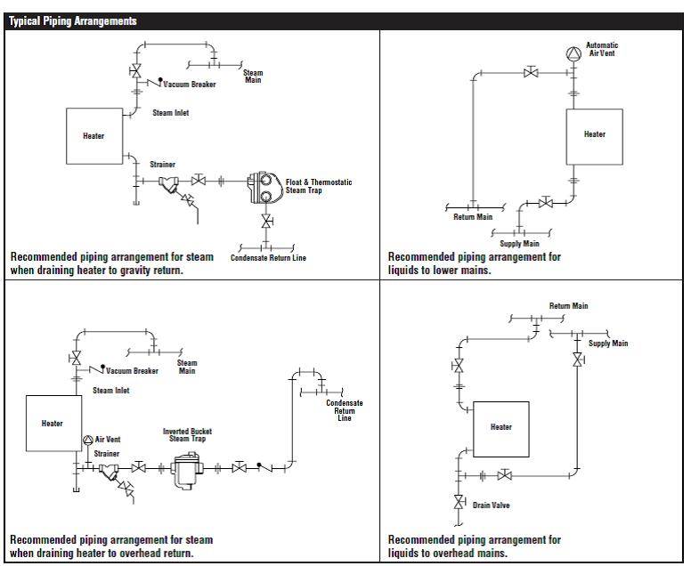 steam unit heaters piping diagram