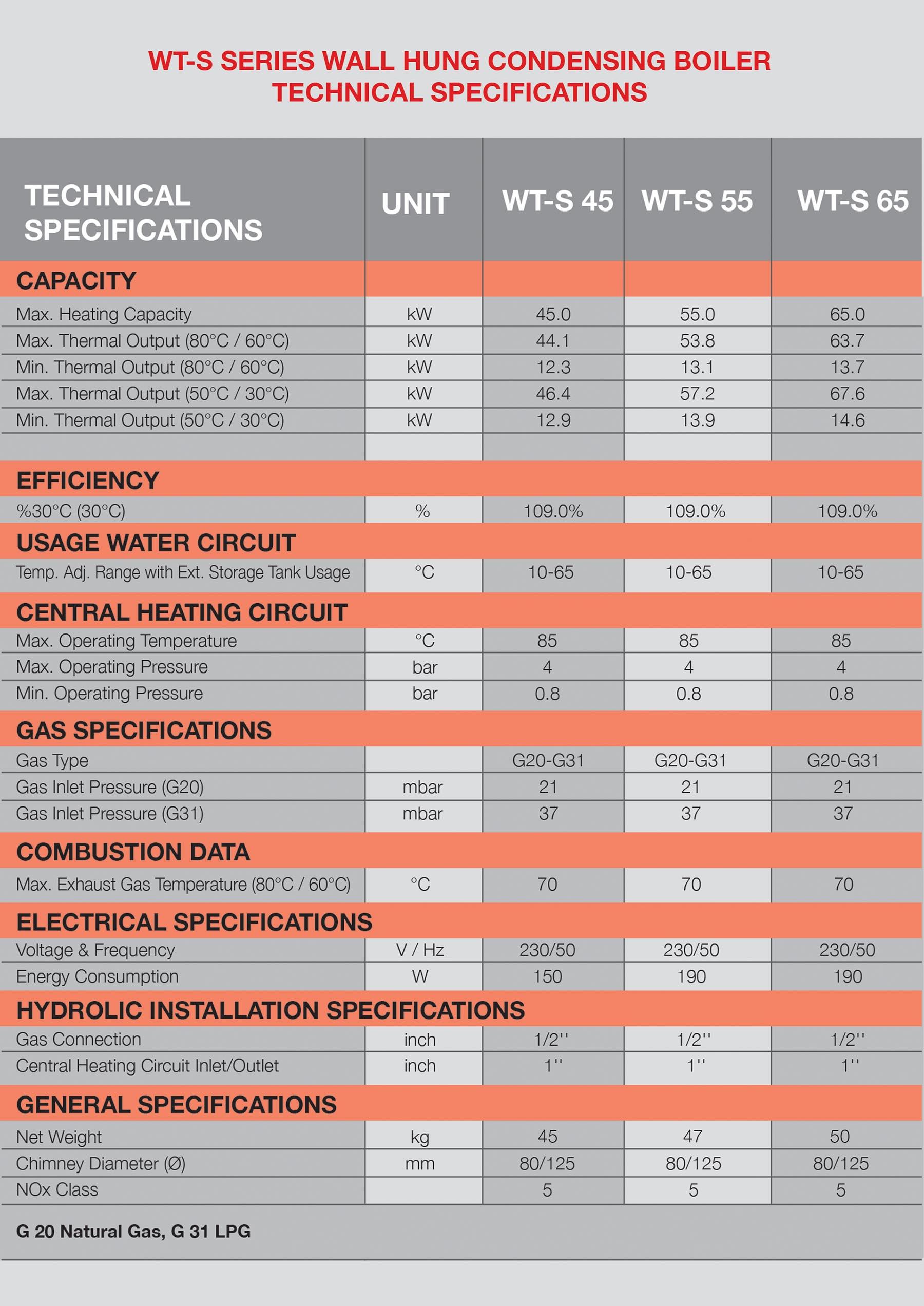 commercial condensing gas boilers, condensing gas boiler, modular gas boilers, stainless steel heat exchanger gas boiler