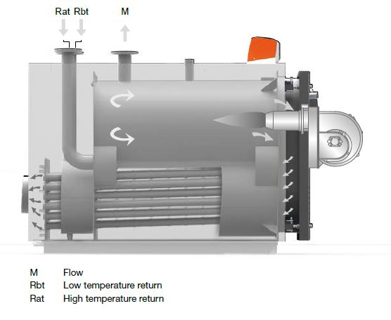 commercial and industrial oil condensing boilers - internals picture