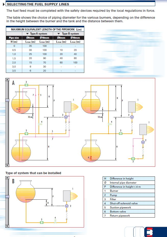 Oil Unit Heaters Supply Pipe Distances and pipeing Set ups