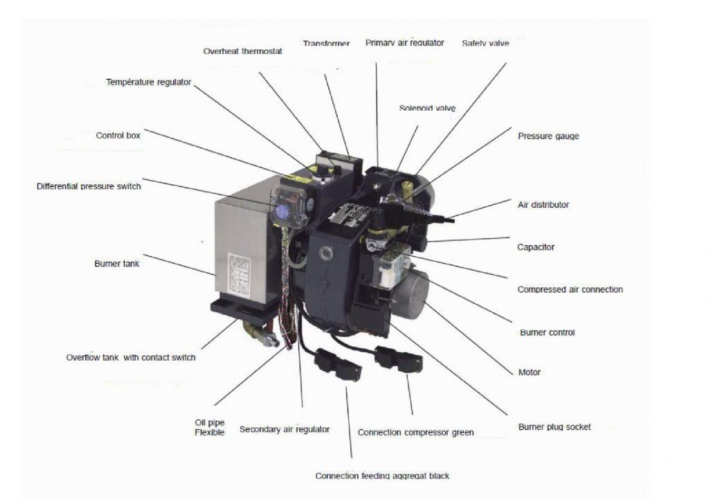 main parts of burner