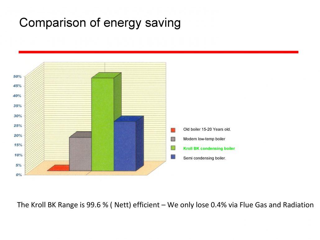 Energy Saving Comparison