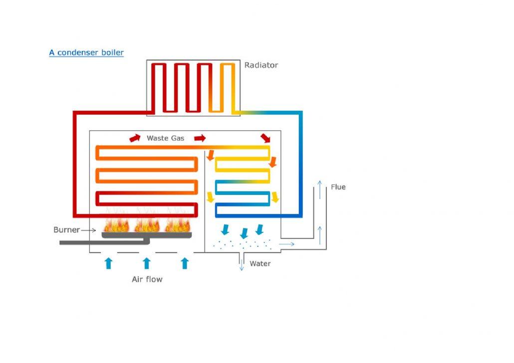 A Condensing Boiler