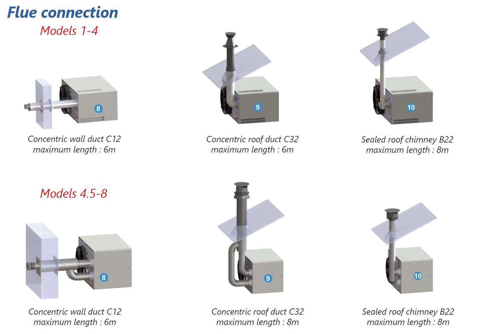 Gas Unit Heaters Flue Options