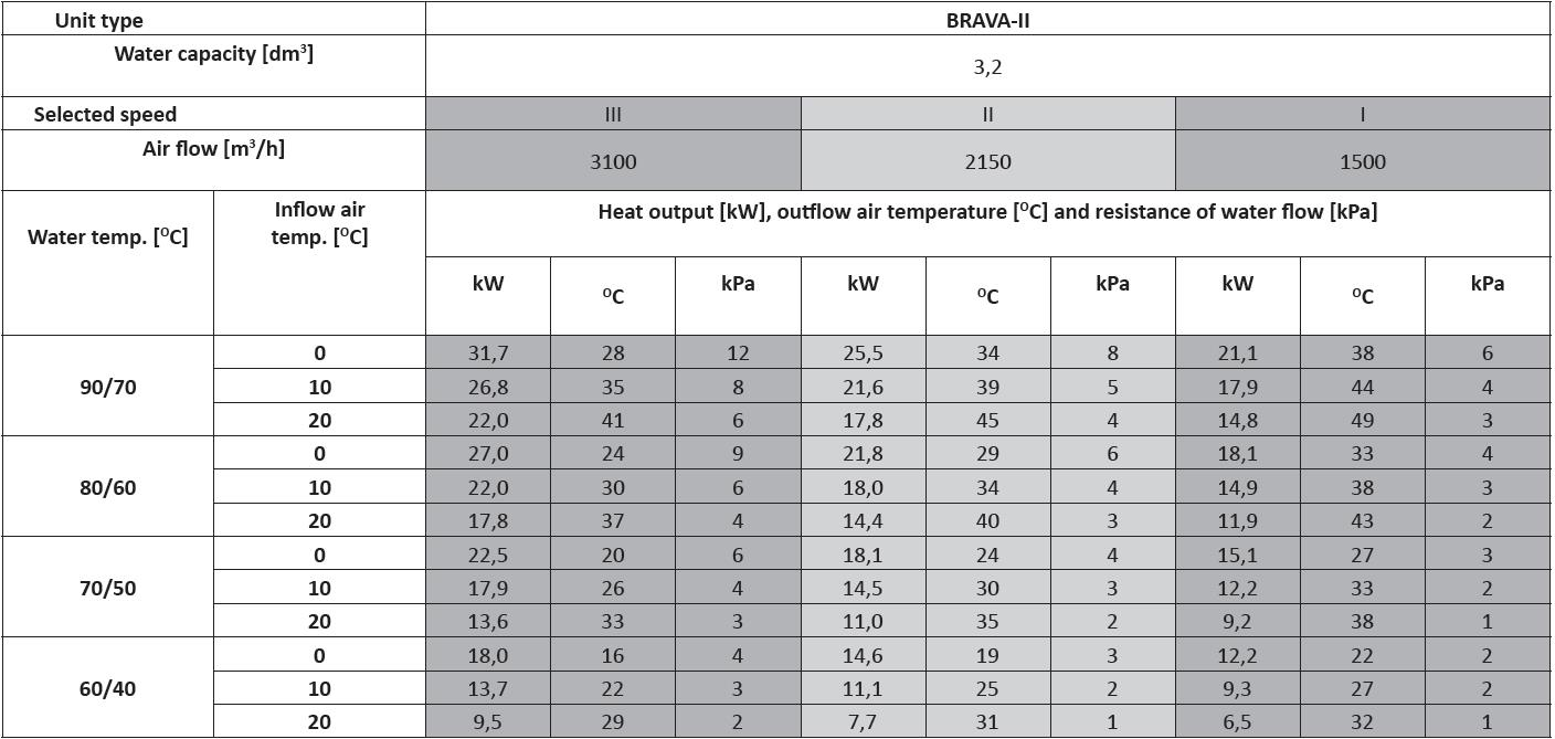 Brava 2 Heating and cooling units technical data and output chart for how water,ceiling mounted heating and cooling units performance data