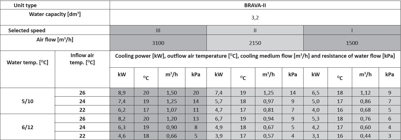 Brava 2 Heating and cooling units technical data and output chart for chilled water, ceiling mounted heating and cooling units performance data