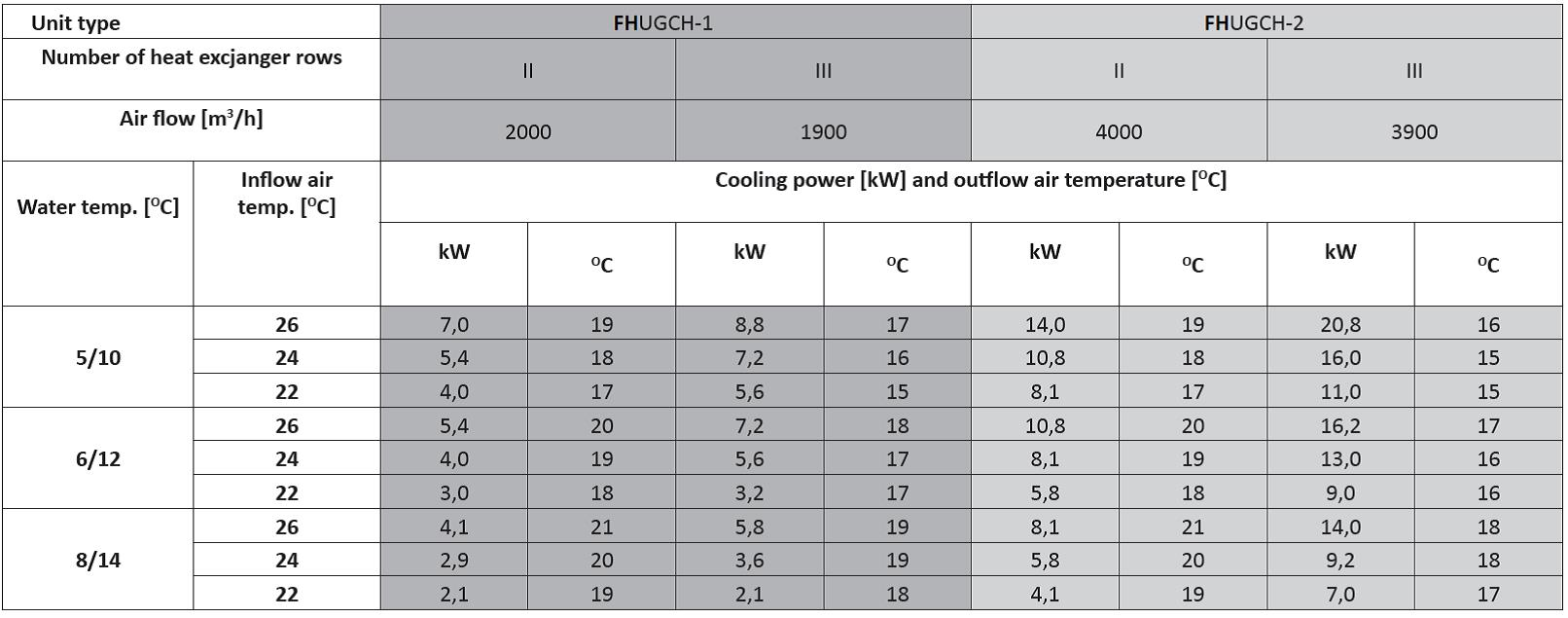 FHUGCH Heating and cooling units technical data and output chart for chilled water, ceiling mounted heating and cooling units performance data