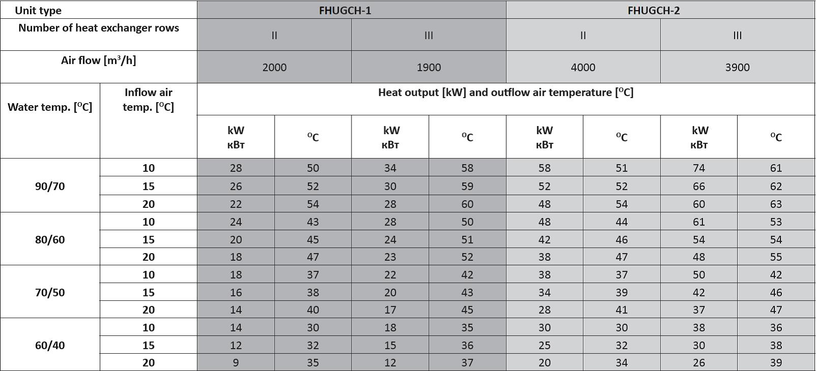 FHUGCH Heating and cooling units technical data and output chart for hot water,ceiling mounted heating and cooling units performance data for heating water