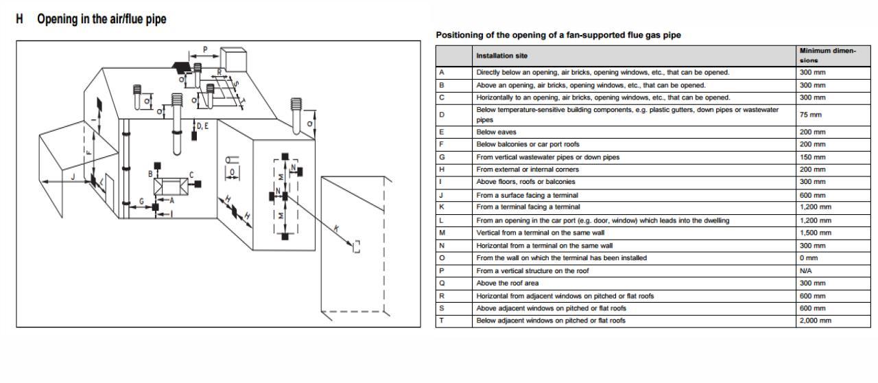 External gas boilers, external combi boiler