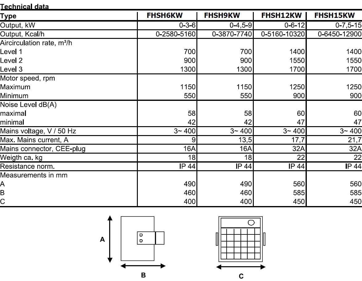 Electric unit heater technical data-including outputs dimensions and electrical details