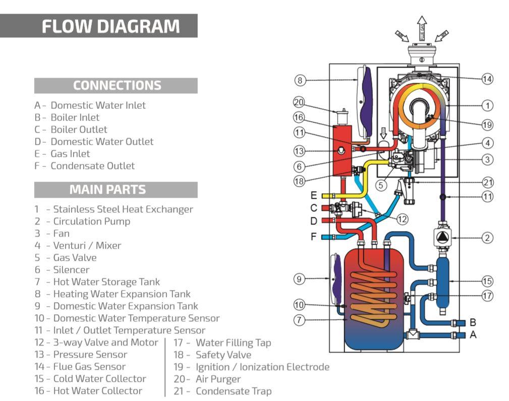 commercial gas combi boiler;light commercial combi boiler;commercial combination boiler;50 kW combi boiler;55 kw combi boiler;60 kW combi boiler;65 kW combi boiler