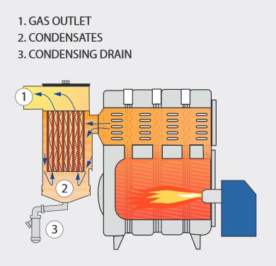 oil fired combi boilers external; external oil fired combi boiler; outdoor oil combi boiler; outside oil combi boilers;