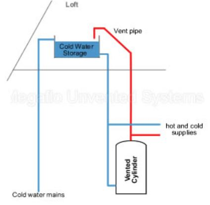 Open Vented Domestic Hot Water Diagram