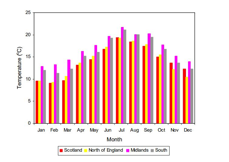 mains cold water temperature for the UK
