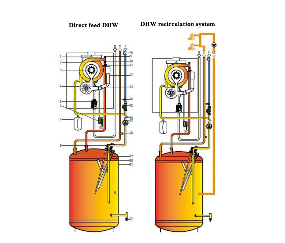 Domestic hot water system options;