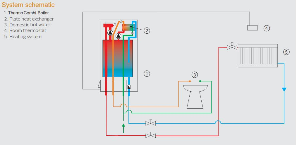 central heating; electric boilers; electric boilers for heating and hot water;