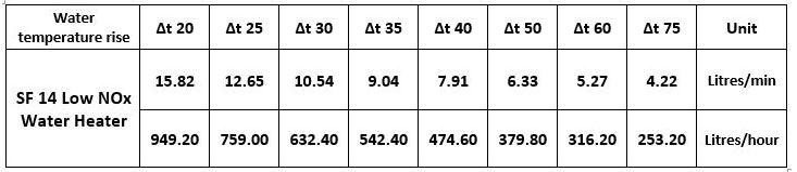 flow rates; boiler;